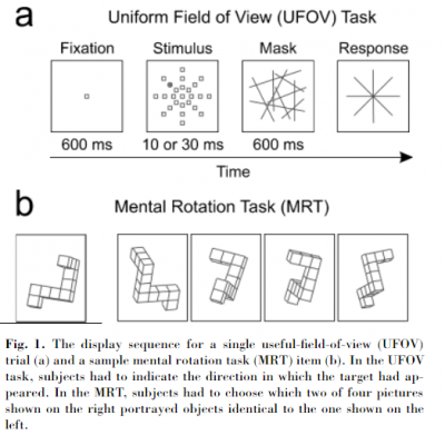 figure of the UFOV task and the MRT task